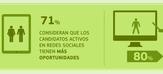 El 80% de las empresas españolas reconoce consultar la actividad de sus candidatos en redes sociales