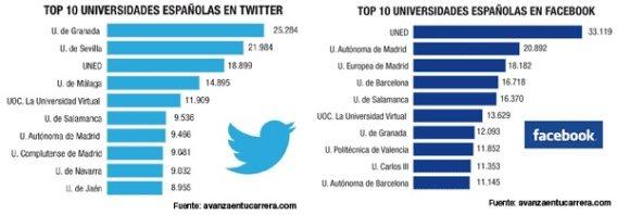 La Universidad de Granada y la UNED, las más activas  en redes sociales