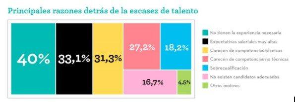 Principales Razones de la escasez de talento