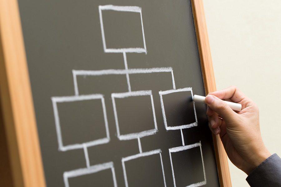 organigrama en el plan de recursos humanos