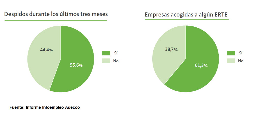 HRTrends-Informe Infoempleo Adecco-empresas tras pandemia
