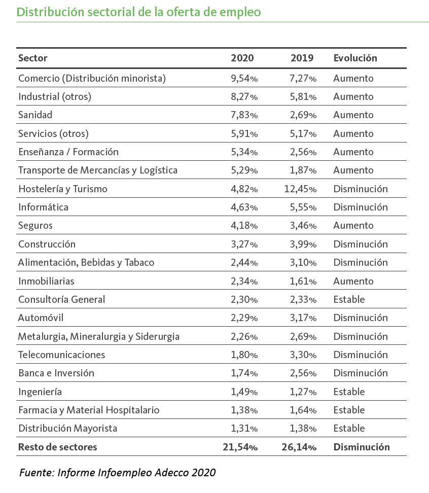 empleo por sectores informe infoempleo adecco 2020