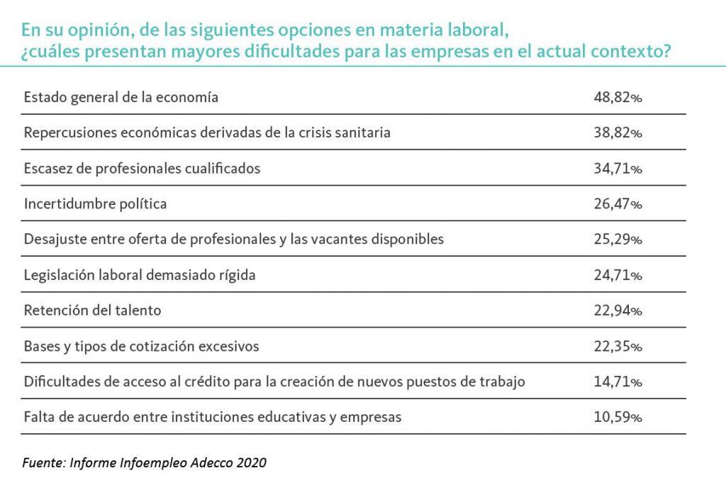 principales-dificultades-para-empresas-2020-informe-infoempleo-adecco