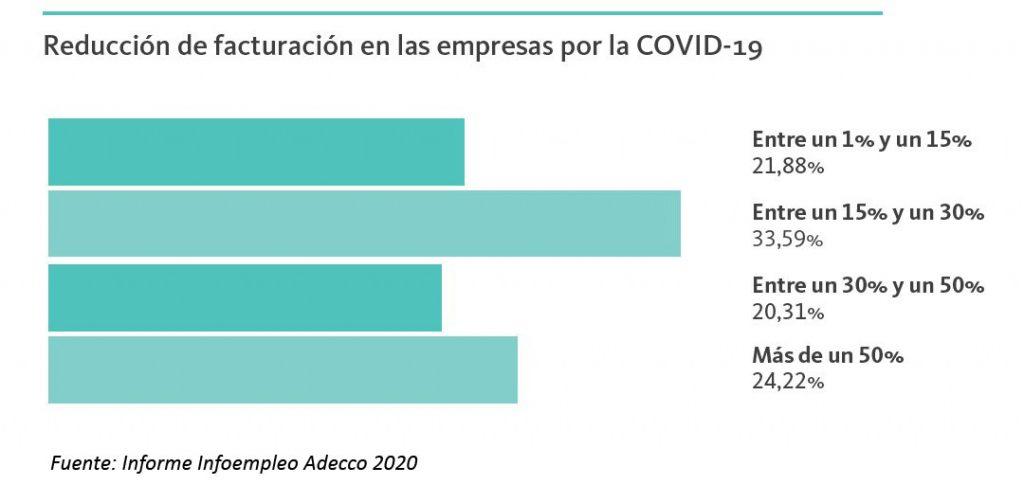 reduccion-de-facturacion-empresas2020-informe-infoempleo-adecco