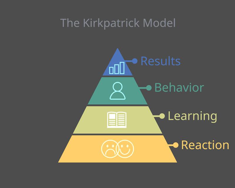 ¿Qué es el modelo Kirkpatrick?